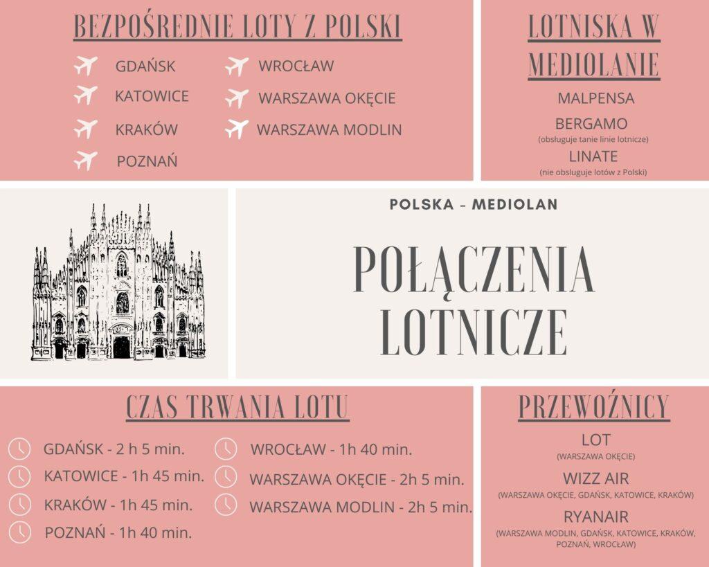 Połączenia lotnicze z Polski do Mediolanu